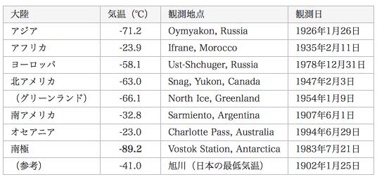 世界の最低気温