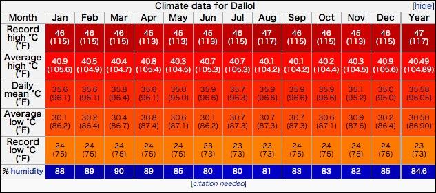 人が住んでいる中で世界一暑い場所 – エチオピア・ダロル