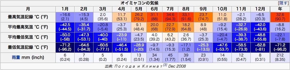 """平均気温マイナス50℃!""""世界で一番寒い村""""の称号を持つロシア・オイミャコン村-2"""