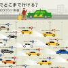 世界主要都市のタクシーで「1000円だと何km移動できるのか?」を比較したインフォグラフィック